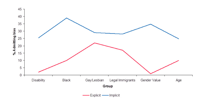 Implicit vs explicit bias