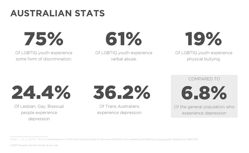 Homophobia statistics in Australia