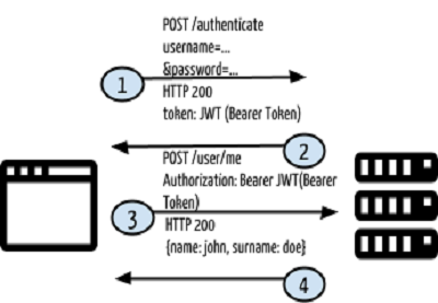 Token based authentication system (4)