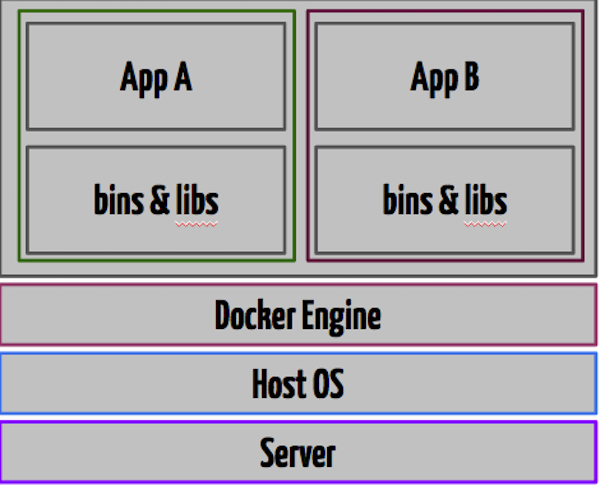 Container Working Architecture