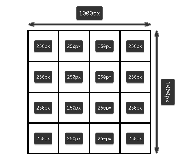 grid dimensions explained