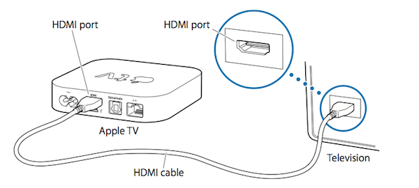 How do i connect my apple laptop to my tv wirelessly