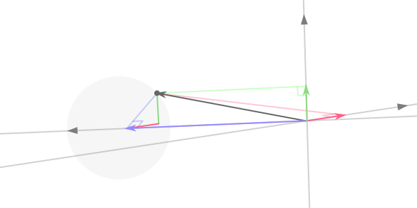 A point being projected onto the three camera axes