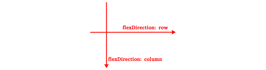 Illustration of flexDirection row and column