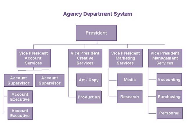 CSS Charts: How to Create an Organizational Chart