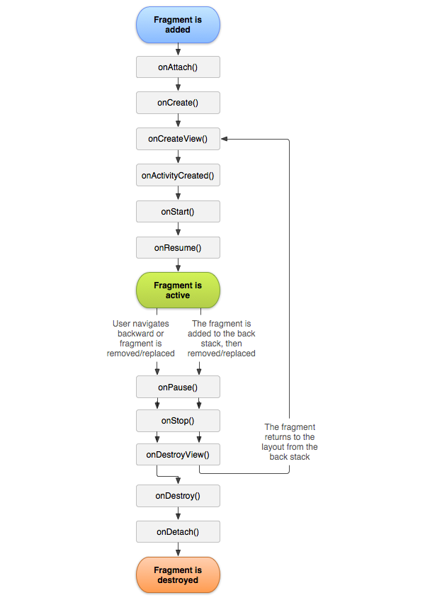 Android Fragment Life Cycle Diagram