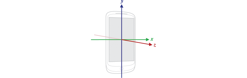The X Y and Z axes of a mobile device