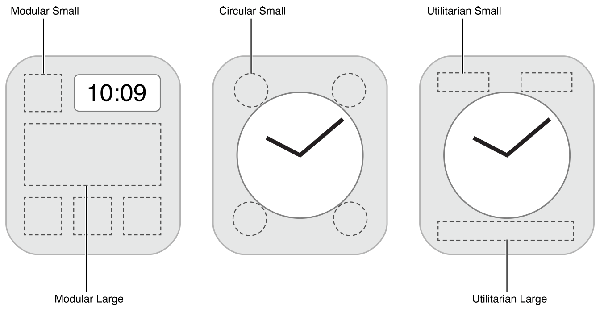 Apple Watch complication families