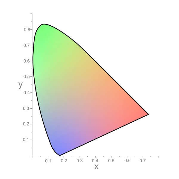 Chromaticity Diagram showing CIE 1931 xy color space
