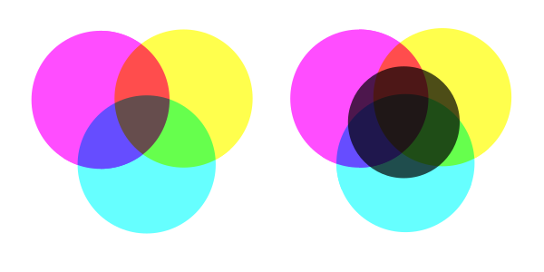 Cyan Magenta Yellow and Black color system