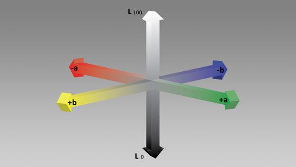 LAB Color Model