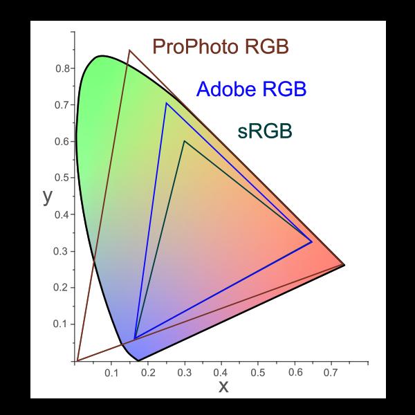 Adobe ProPhoto RGB Color Spaces