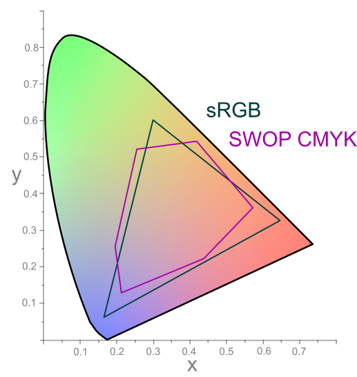 CMYK Color Spaces