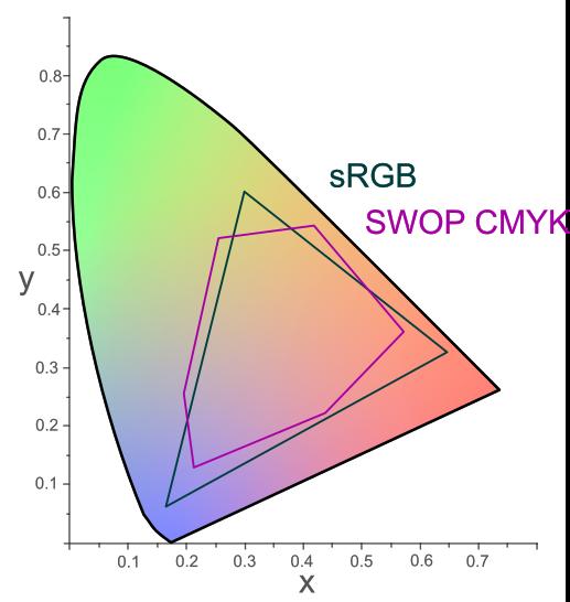 CMYK Color Spaces