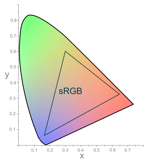 Chromaticity Diagram showing CIE 1931 xy color space and sRGB color space