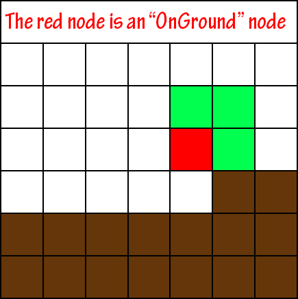A* Pathfinding for 2D Grid-Based Platformers: Making a Bot Follow the Path