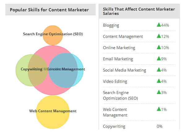 PayScales skill chart Content Marketer example