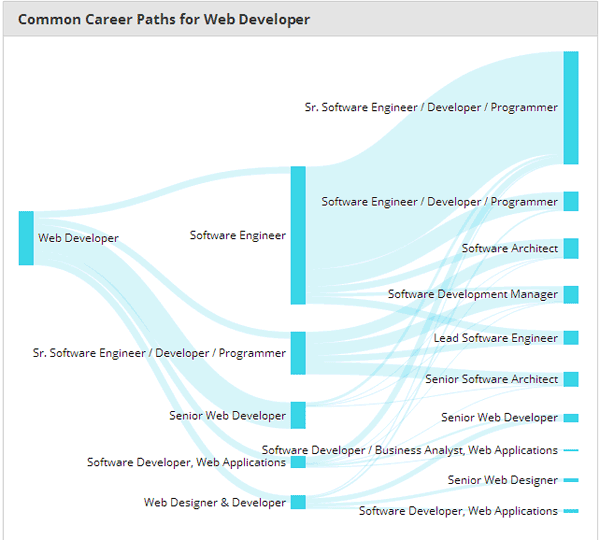 PayScale GigZig tool web developer career map example