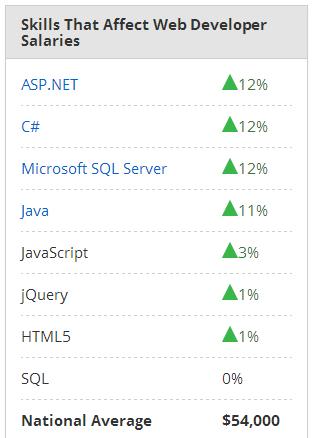 PayScales skill chart Web Developer skills