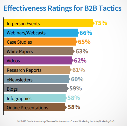 2016 B2B Content Marketing Trends report