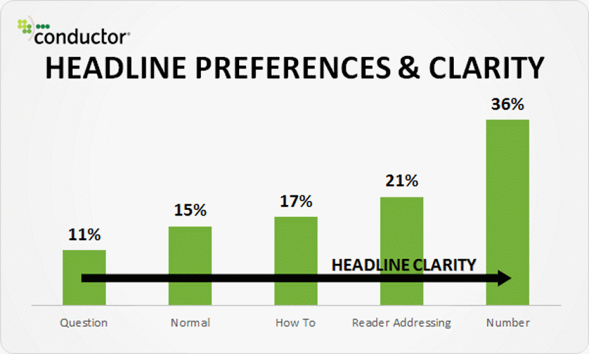 graph of headline preferences