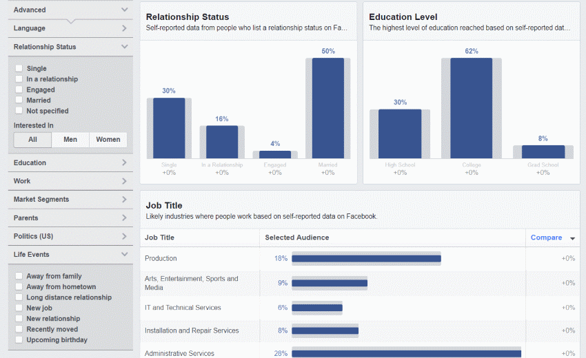 Targeting options for Facebook Ads