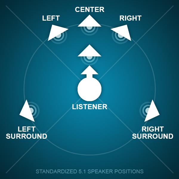 Standardized 51 Speaker Positions